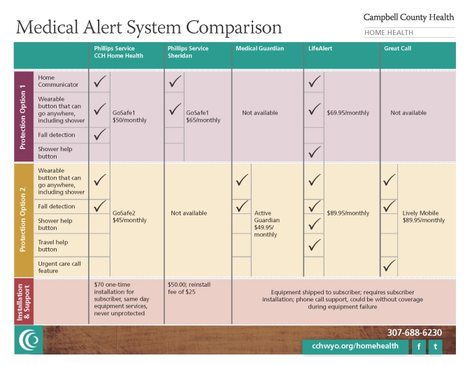 Campbell County Health Medical Alert System Comparison Chart in Gillette, Wyoming